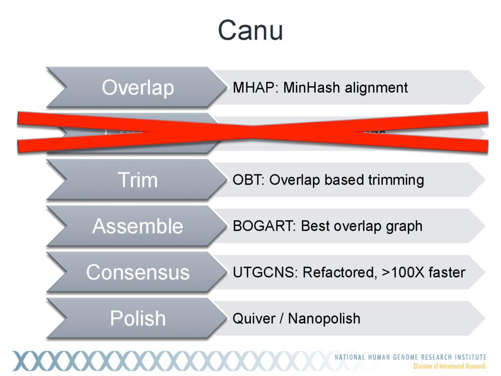 Canu Overlap MHAP: MinHash alignment Correct PB...