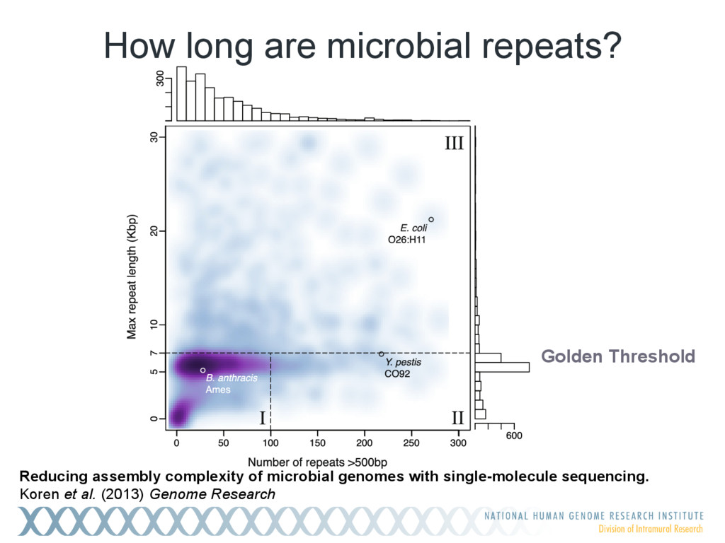How long are microbial repeats? Golden Threshol...