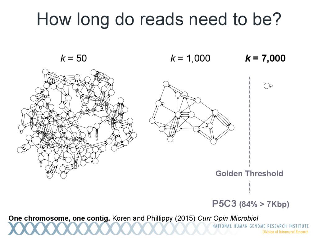 k = 1,000 k = 7,000 Golden Threshold P5C3 (84% ...