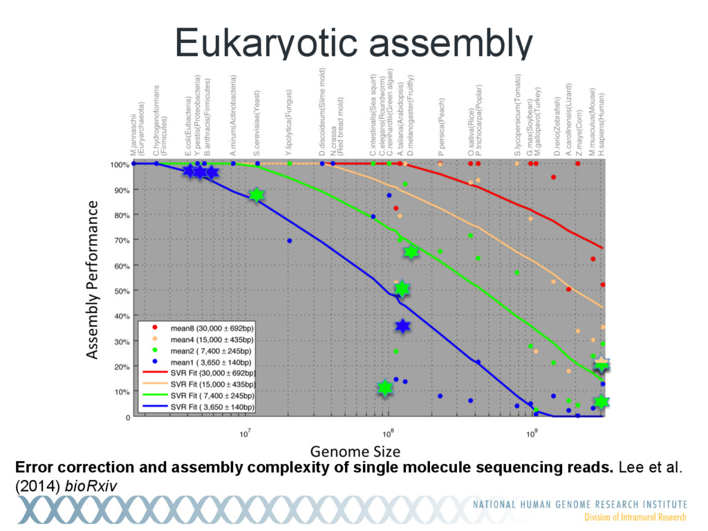 Eukaryotic assembly Error correction and assemb...
