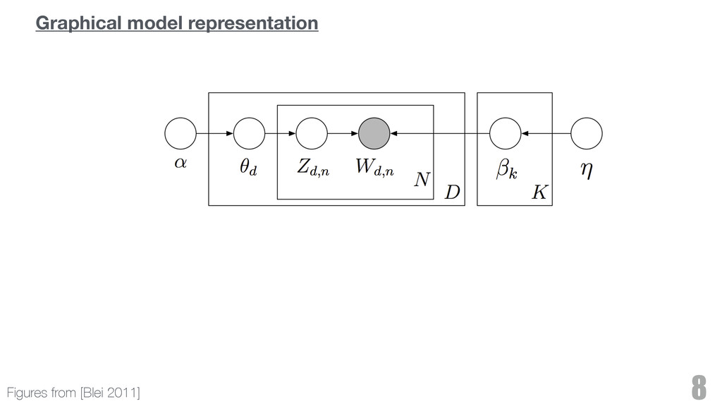 8 Figures from [Blei 2011] Graphical model repr...