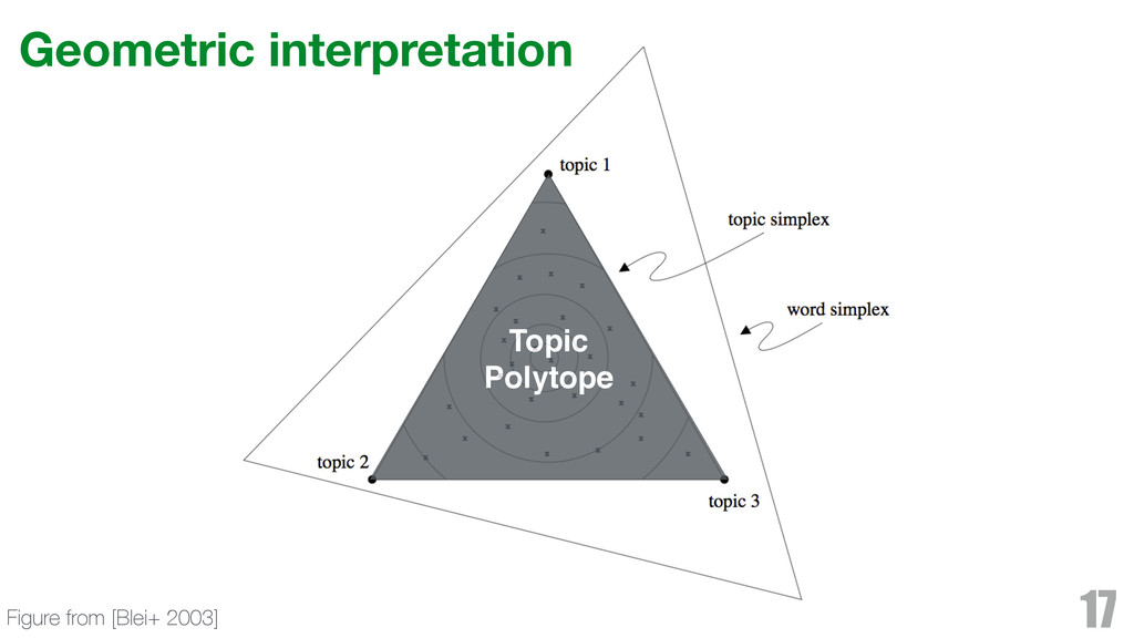 Geometric interpretation 17 Figure from [Blei+ ...
