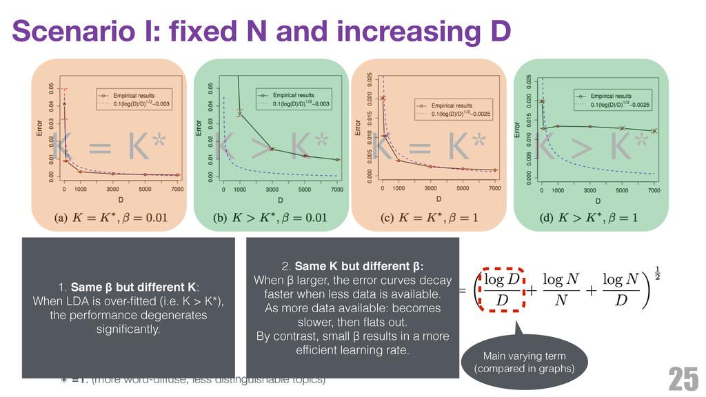 Scenario I: fixed N and increasing D 25 ๏ N=500 ...
