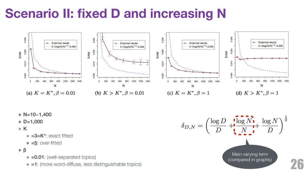 Scenario II: fixed D and increasing N 26 ๏ N=10~...