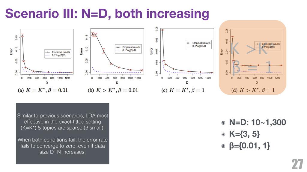 Scenario III: N=D, both increasing 27 ๏ N=D: 10...