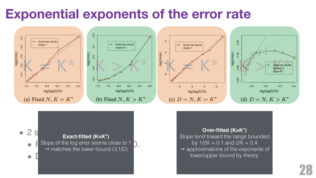 Exponential exponents of the error rate 28 ๏ 2 ...