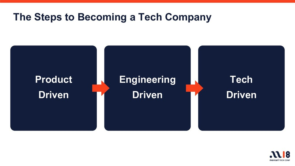 The Steps to Becoming a Tech Company Product Dr...
