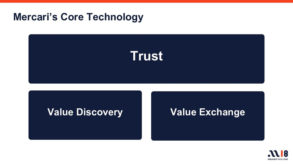 Trust Mercari's Core Technology Value Discovery...