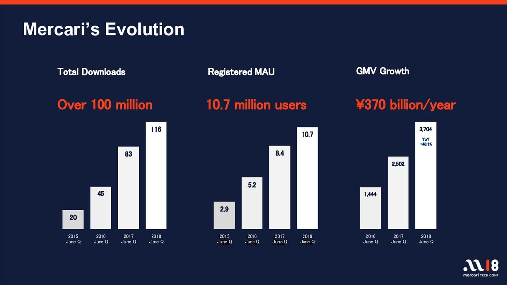 ¥370 billion/year GMV Growth Registered MAU 10....