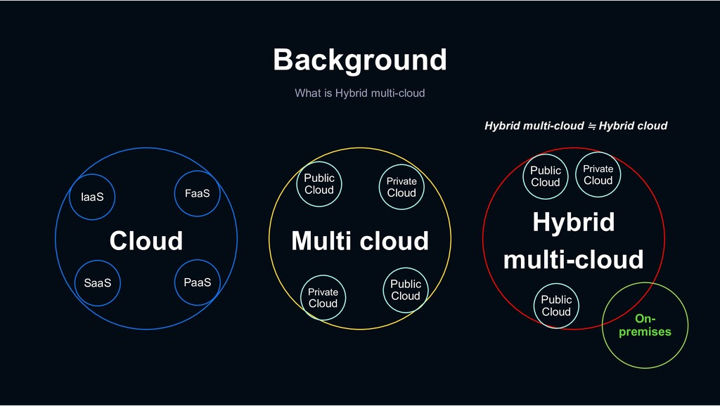 Background What is Hybrid multi-cloud Multi clo...