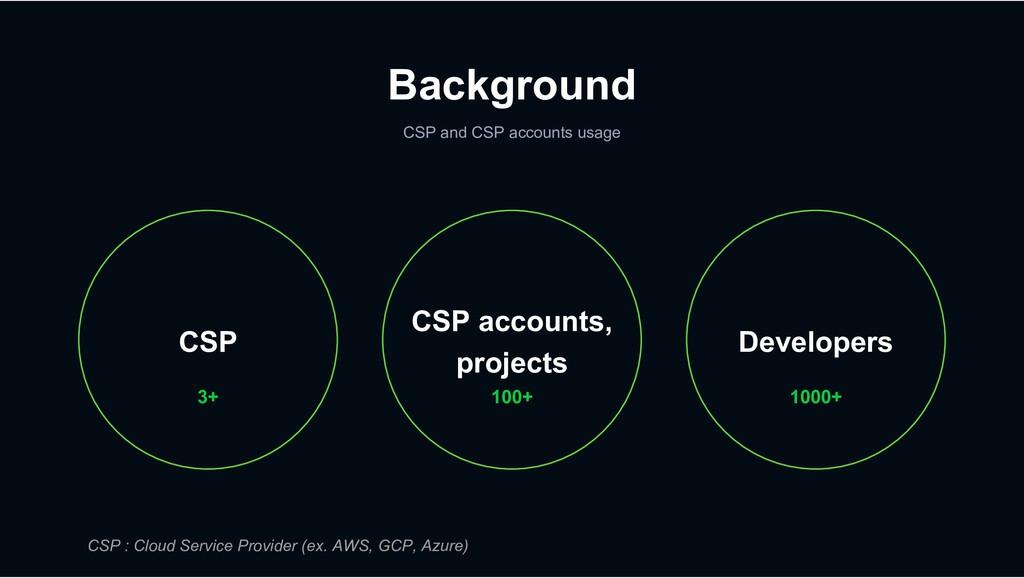 Background CSP and CSP accounts usage CSP accou...
