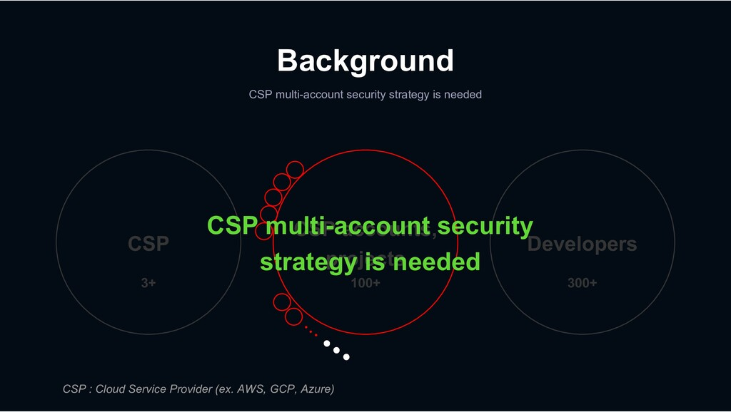 Background CSP multi-account security strategy ...