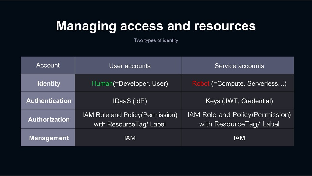 Managing access and resources Two types of iden...