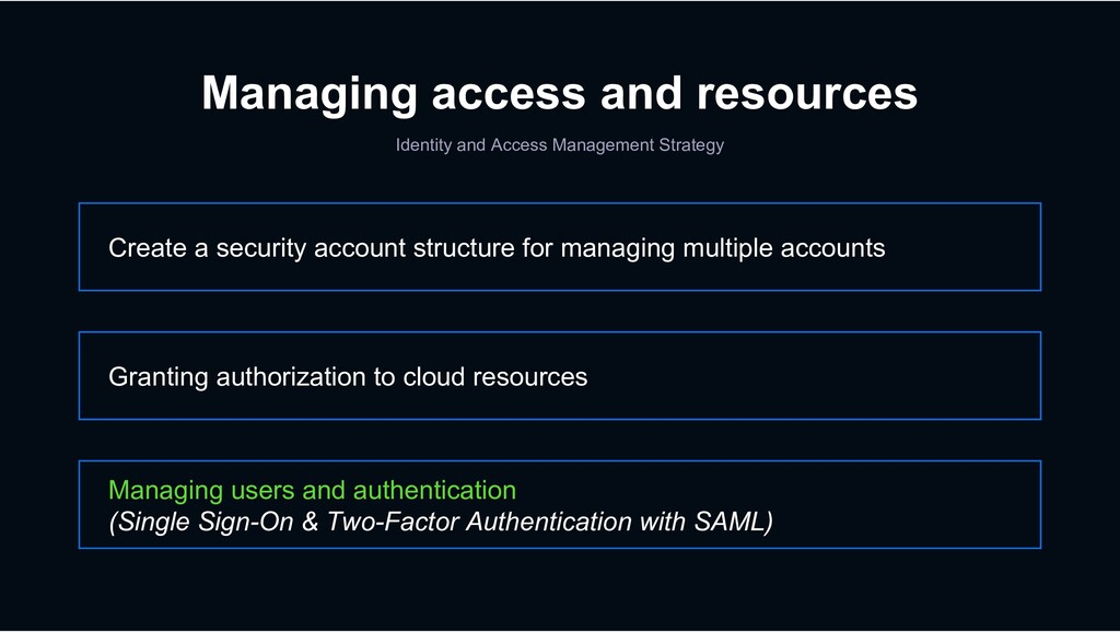 Managing access and resources Identity and Acce...