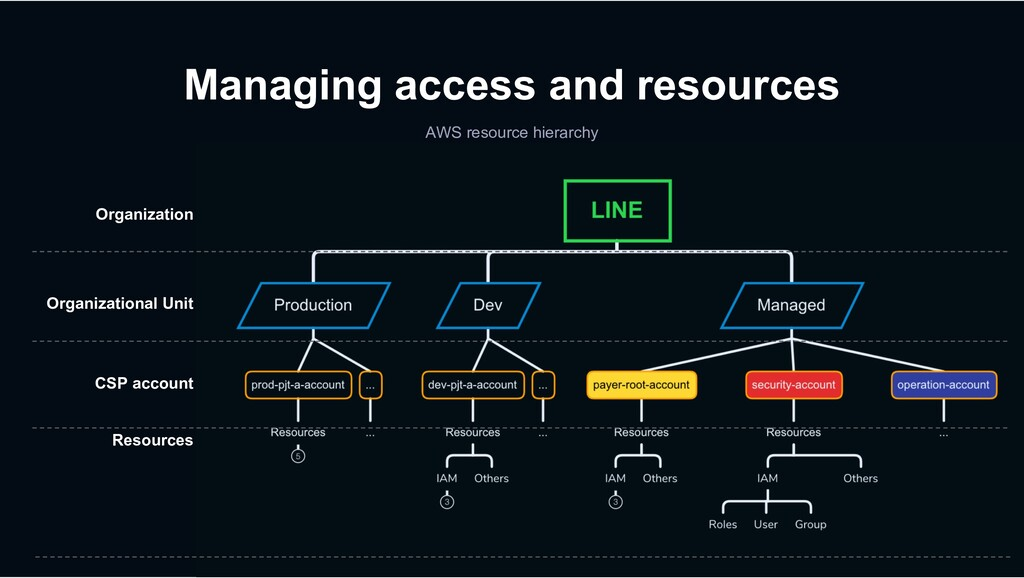 AWS resource hierarchy Managing access and reso...