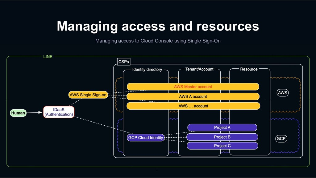 Managing access and resources Managing access t...