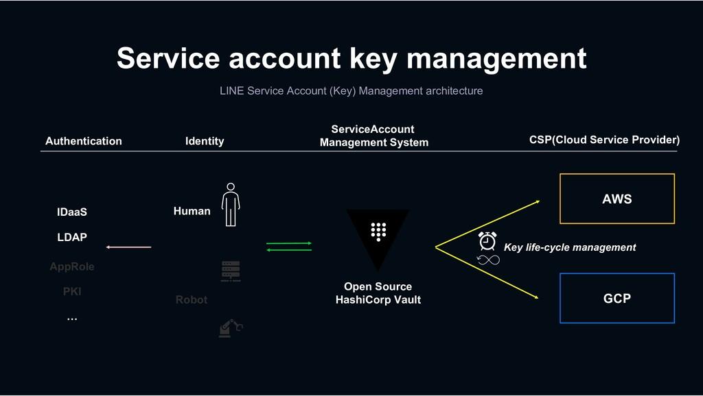 LINE Service Account (Key) Management architect...