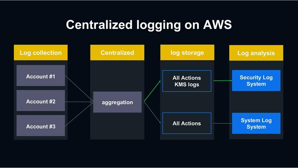 Centralized logging on AWS System Log System Al...