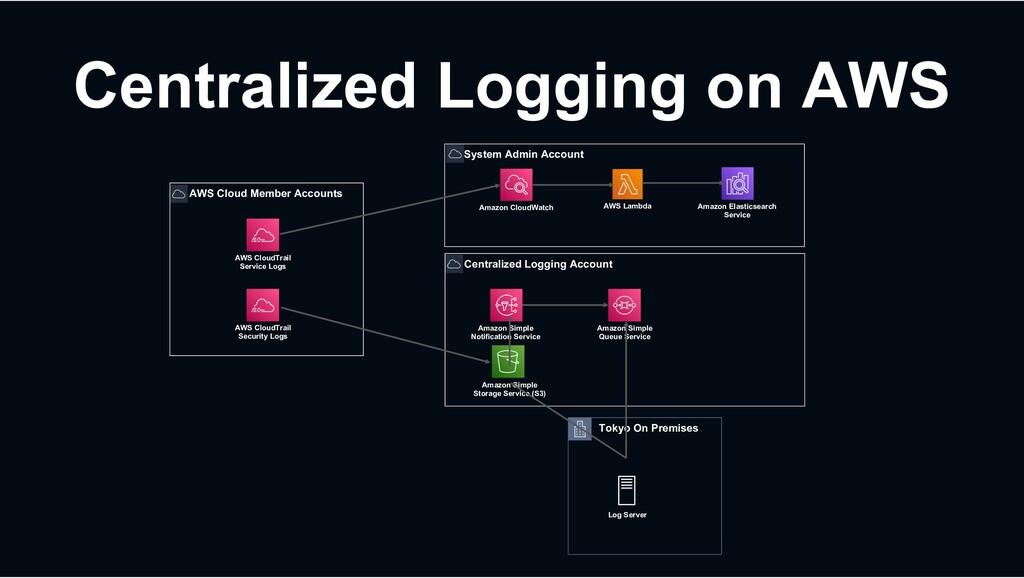 AWS Cloud Member Accounts AWS CloudTrail Securi...