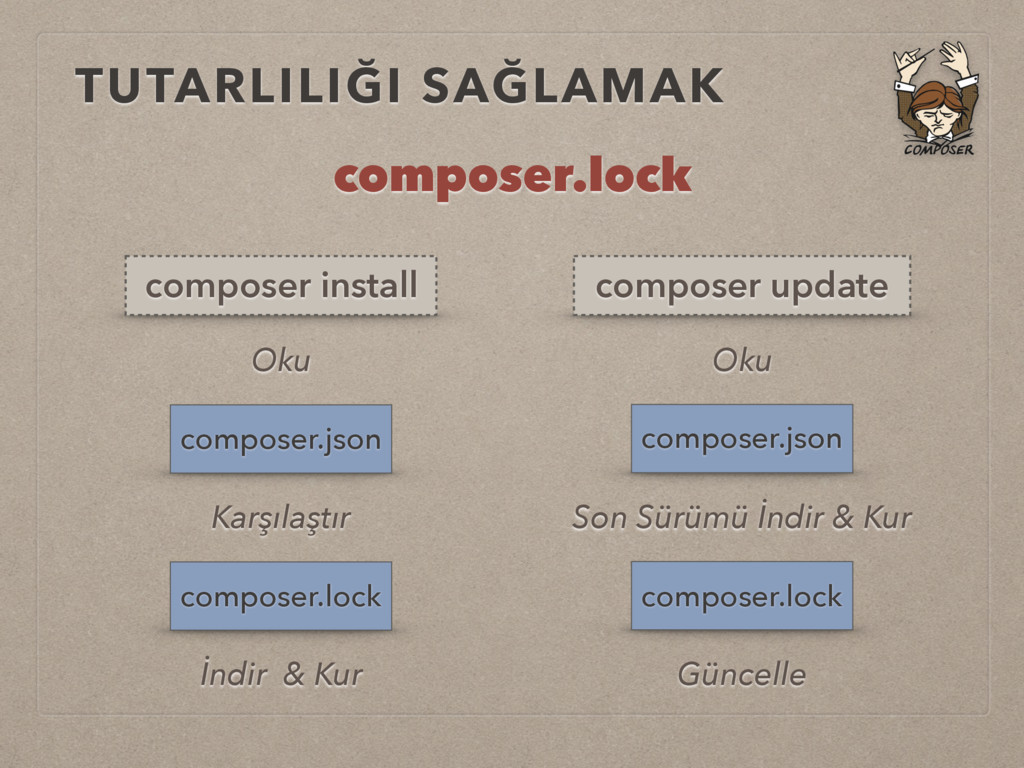 TUTARLILIĞI SAĞLAMAK composer.lock composer.jso...