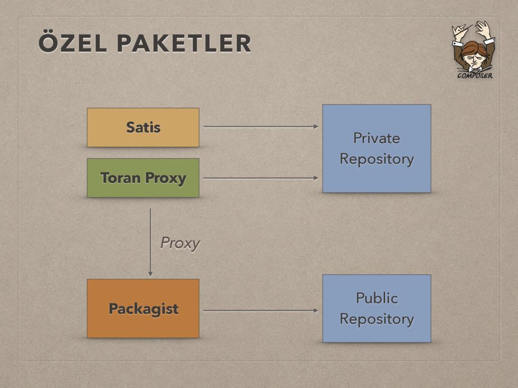 ÖZEL PAKETLER Satis Toran Proxy Private Reposit...
