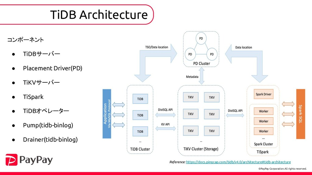 TiDB Architecture Reference: https://docs.pingc...
