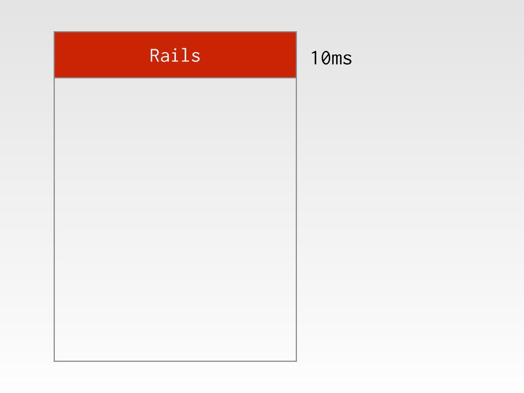 Rails 10ms