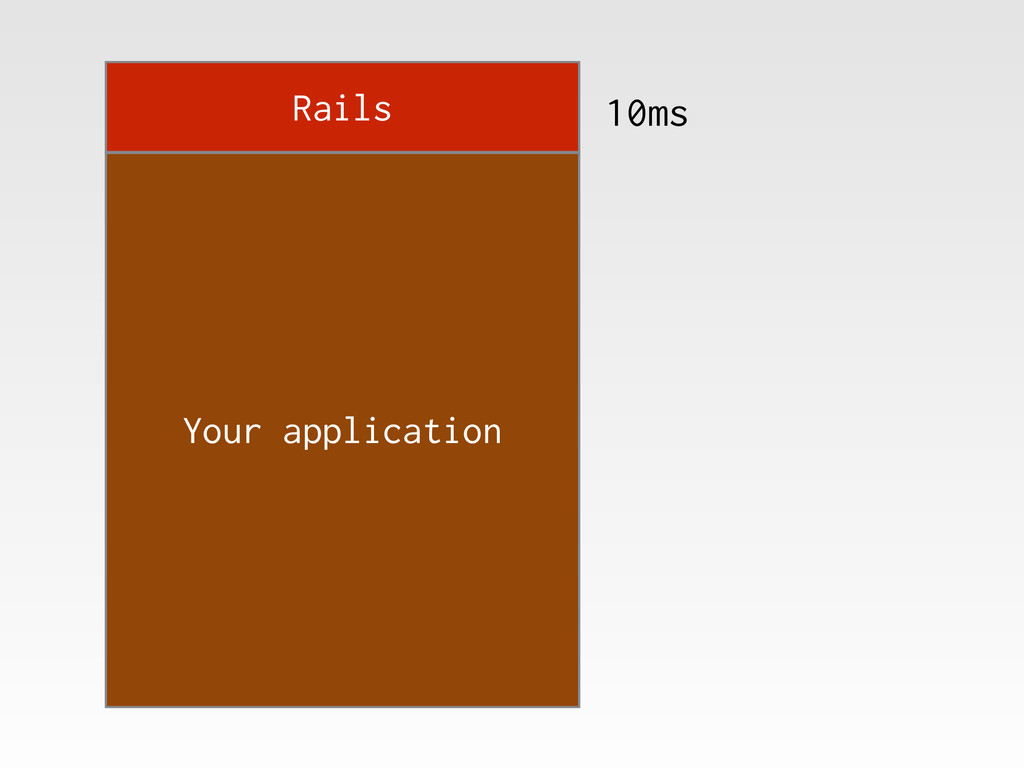 Rails Your application 10ms
