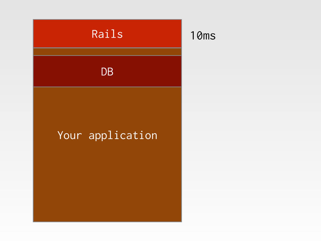 Rails Your application DB 10ms