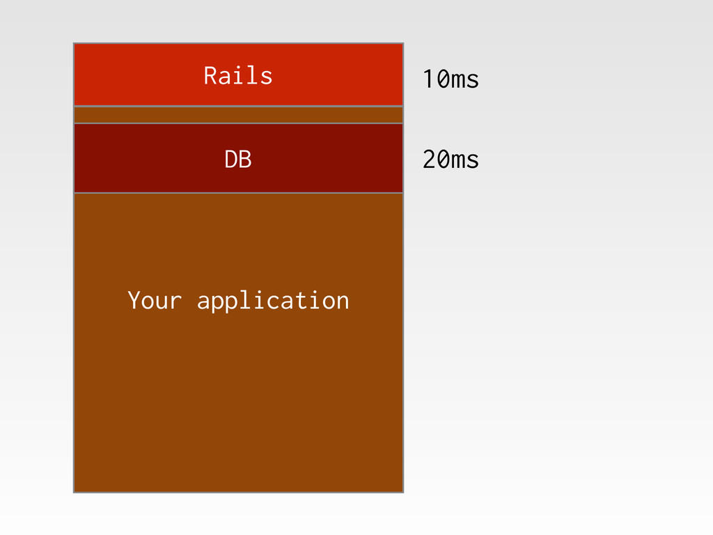 Rails Your application DB 10ms 20ms