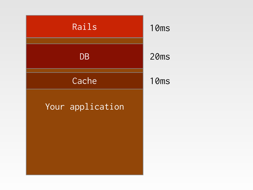 Rails Your application DB Cache 10ms 20ms 10ms
