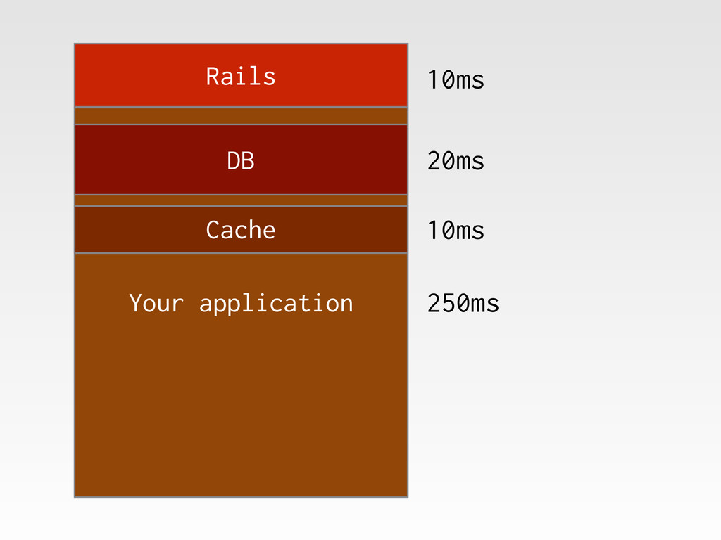 Rails Your application DB Cache 10ms 20ms 10ms ...