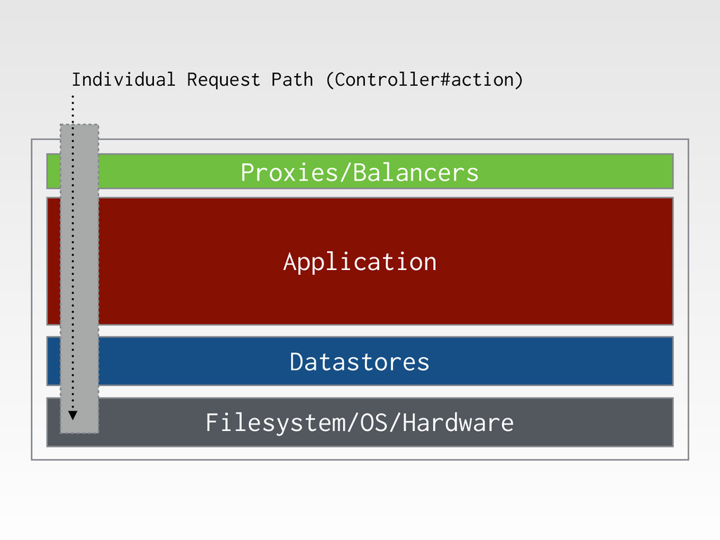 Proxies/Balancers Application Datastores Filesy...
