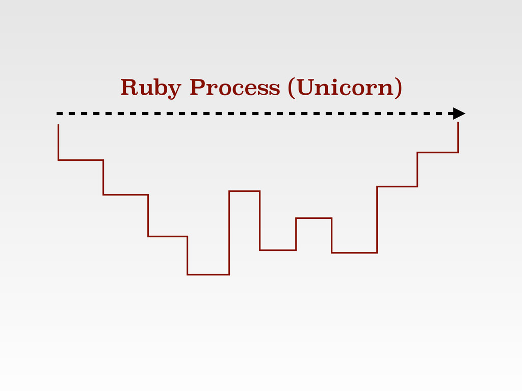 Ruby Process (Unicorn)