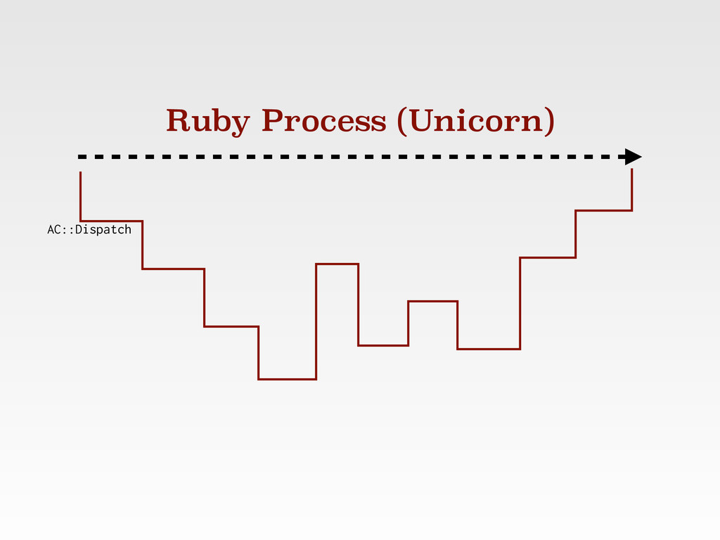 Ruby Process (Unicorn) AC::Dispatch
