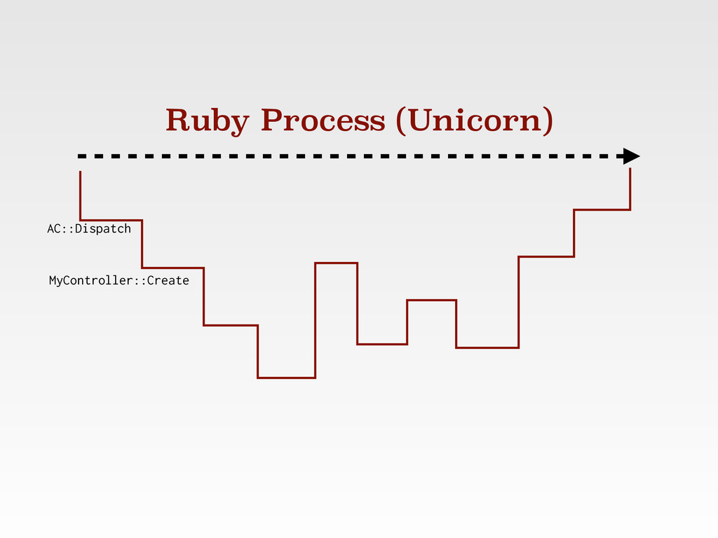 Ruby Process (Unicorn) AC::Dispatch MyControlle...
