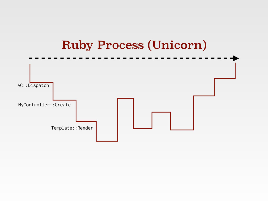 Ruby Process (Unicorn) AC::Dispatch MyControlle...