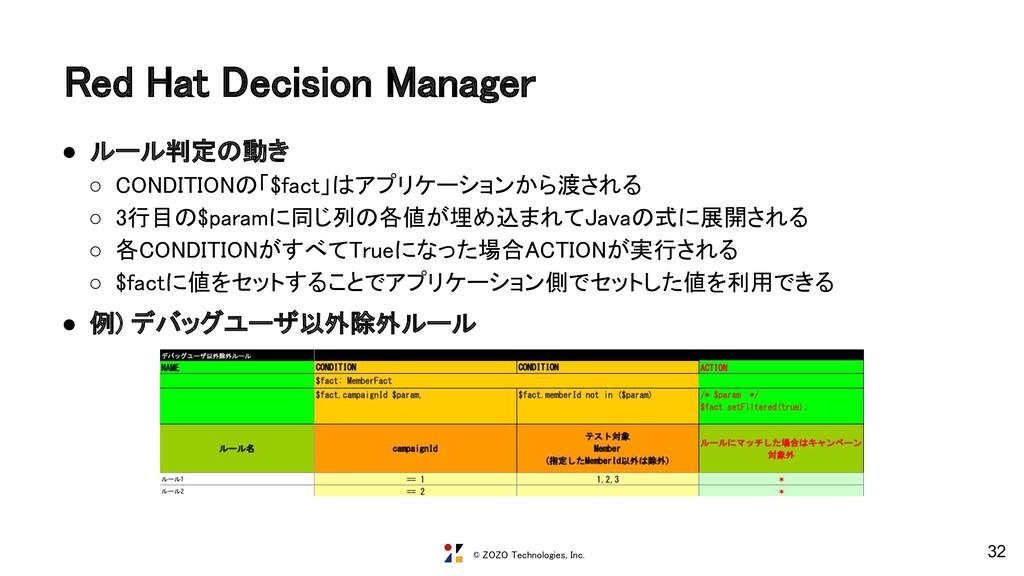 © ZOZO Technologies, Inc. Red Hat Decision Mana...