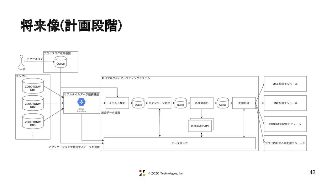 © ZOZO Technologies, Inc. 将来像(計画段階) 42