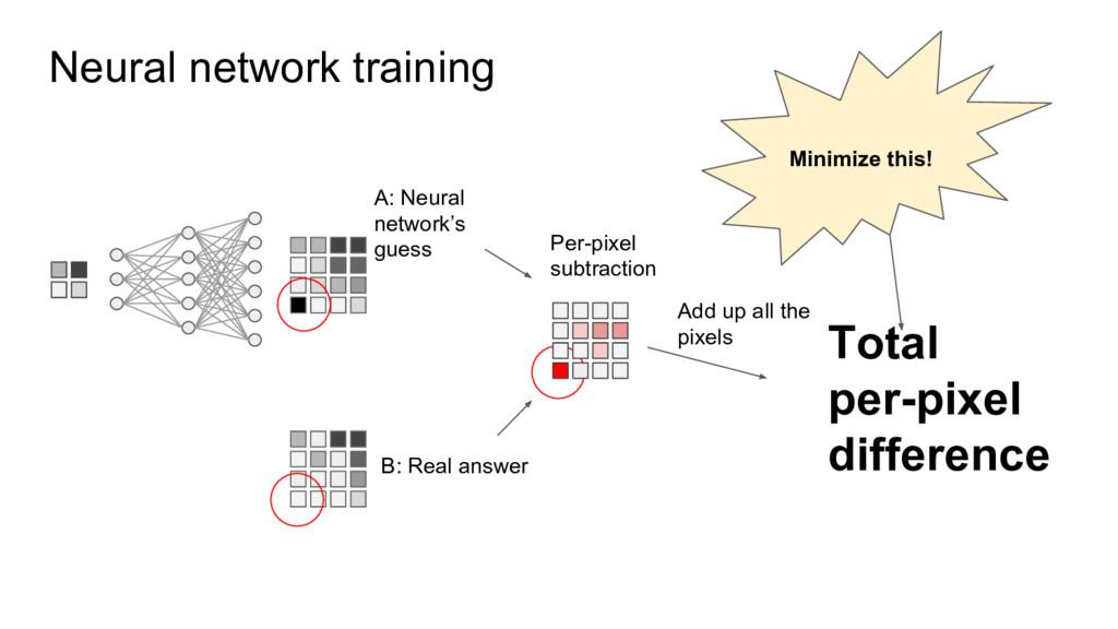 Neural network training A: Neural network's gue...