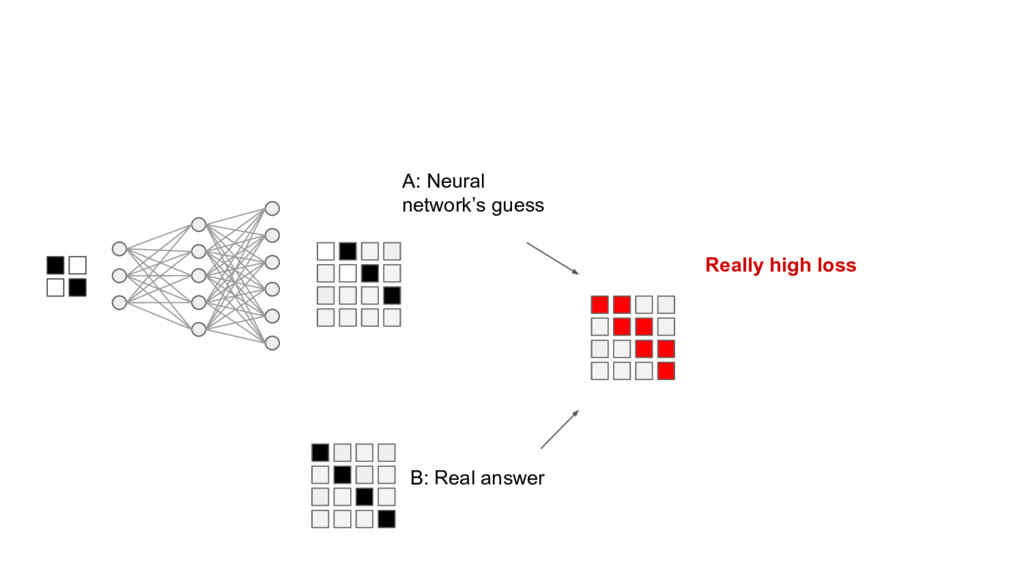 A: Neural network's guess B: Real answer Really...