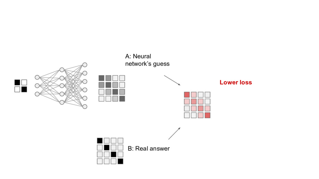 A: Neural network's guess B: Real answer Lower ...