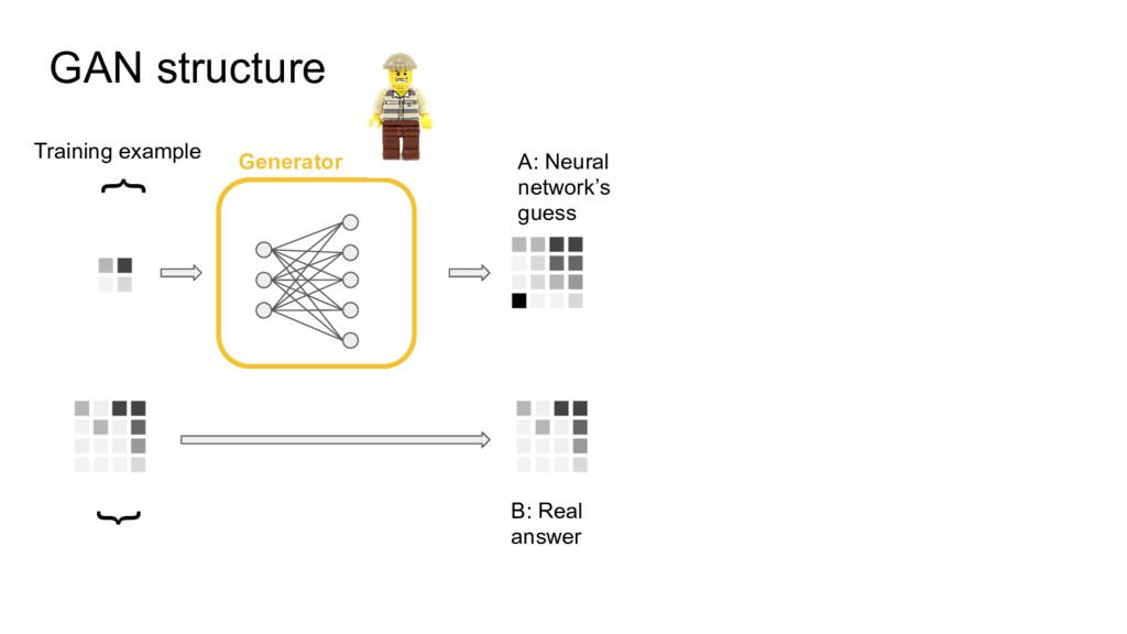 Generator GAN structure { { Training example B:...