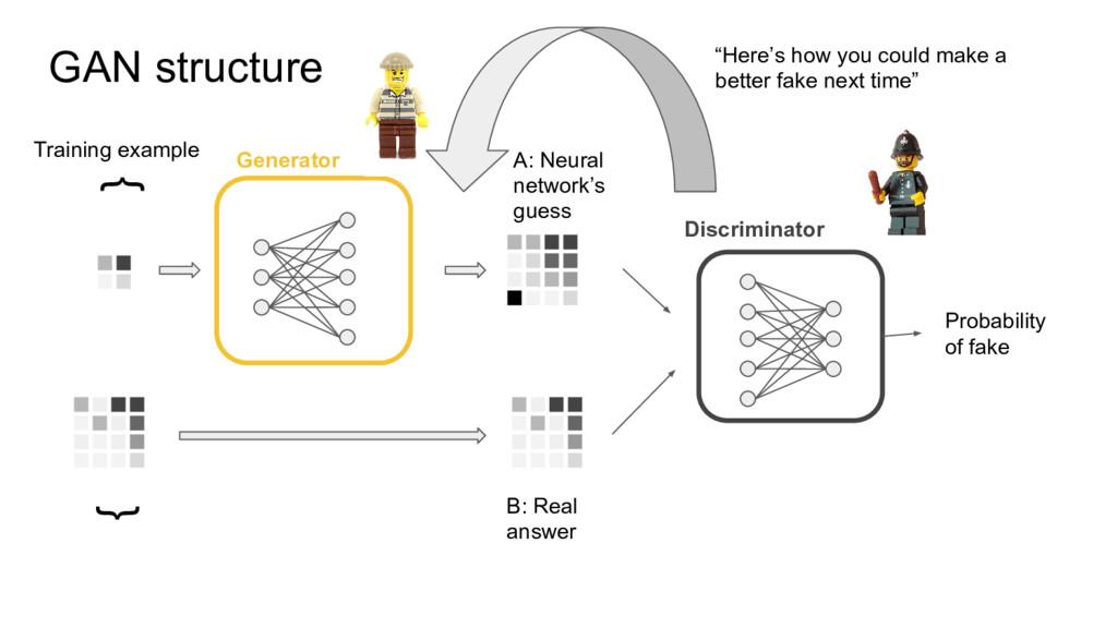 Discriminator Generator GAN structure { { Train...