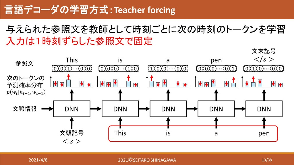 13/38 言語デコーダの学習方式:Teacher forcing 与えられた参照文を教師とし...