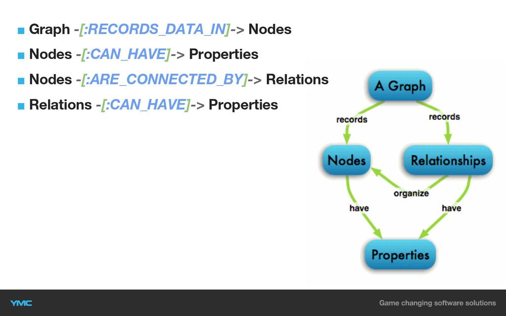 ■ Graph -[:RECORDS_DATA_IN]-> Nodes ■ Nodes -[:...