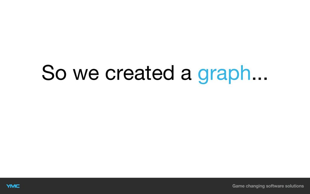 So we created a graph...