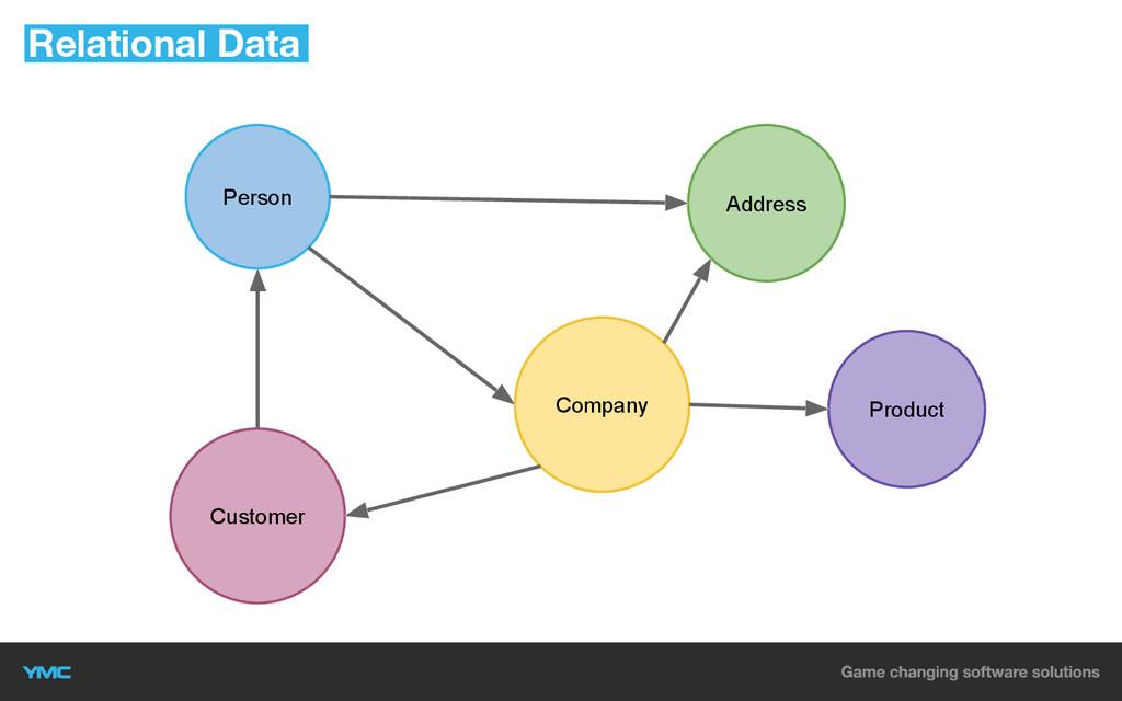 Person Address Company Product Customer Relatio...