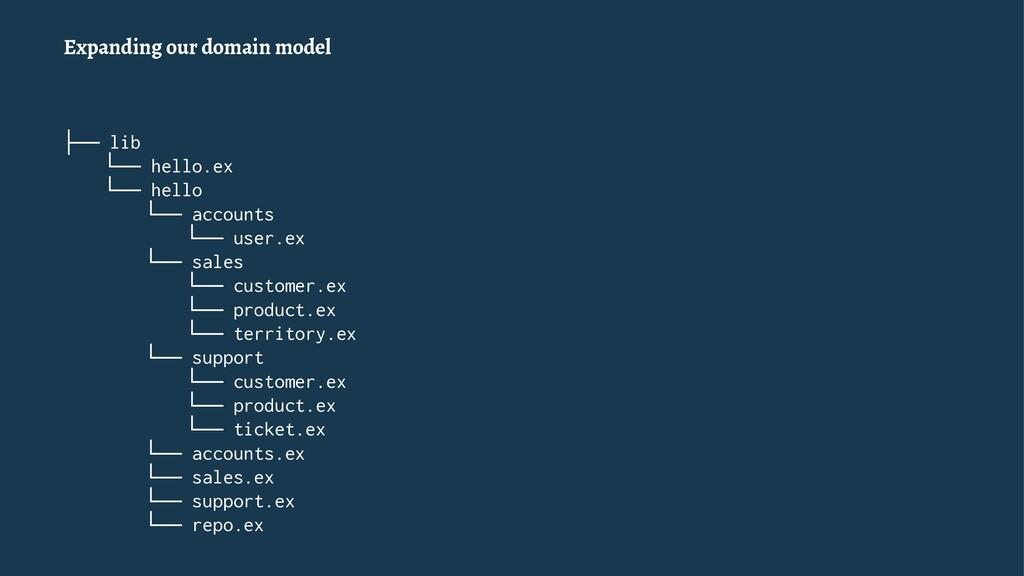 Expanding our domain model ├── lib └── hello.ex...