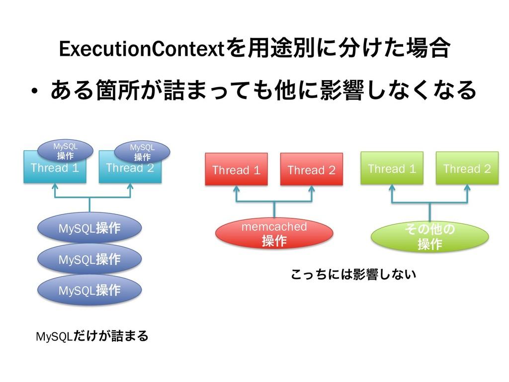 ExecutionContextΛ༻్ผʹ͚ͨ߹ • ͋ΔՕॴ͕٧·ͬͯଞʹӨڹ͠ͳ...